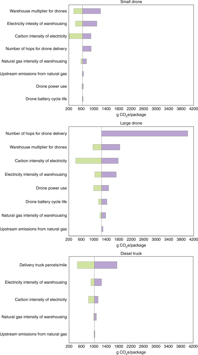 Energy use and life cycle greenhouse gas emissions of drones for