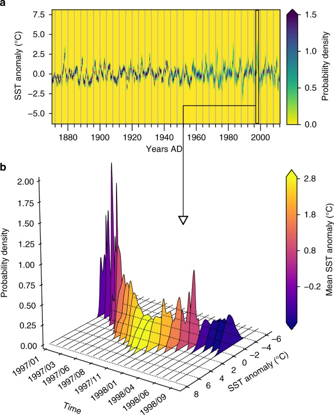 Abrupt transitions in time series with uncertainties
