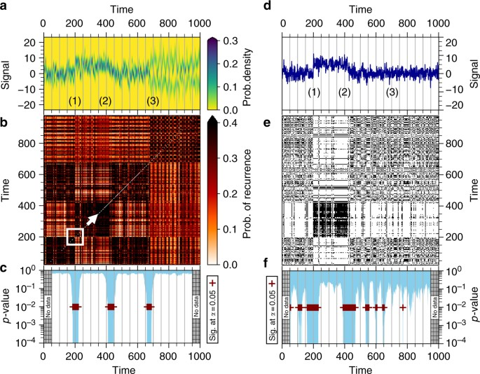 Abrupt transitions in time series with uncertainties | Nature