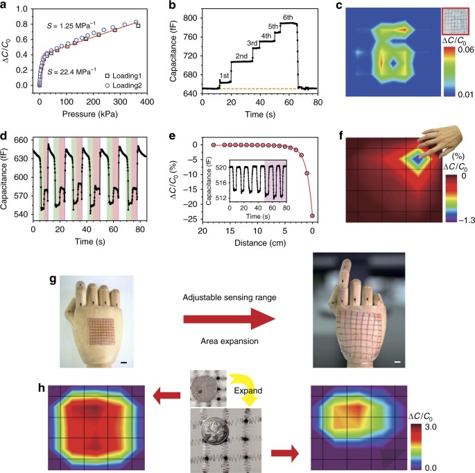 Skin-inspired highly stretchable and conformable matrix