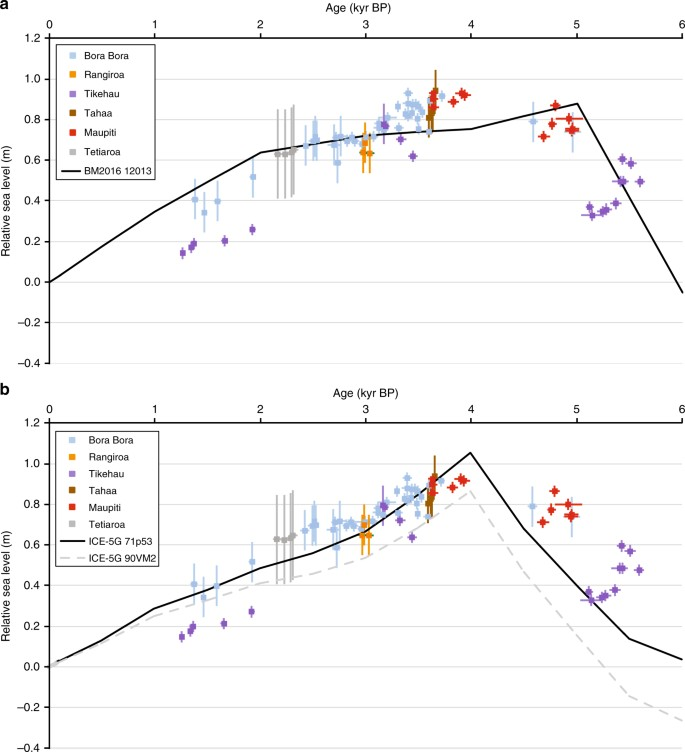 Ice volume and climate changes from a 6000 year sea-level