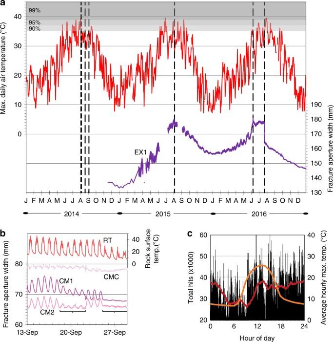 Thermal influences on spontaneous rock dome exfoliation