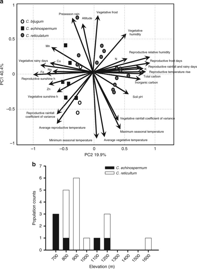 Ecology and genomics of an important crop wild relative as a prelude