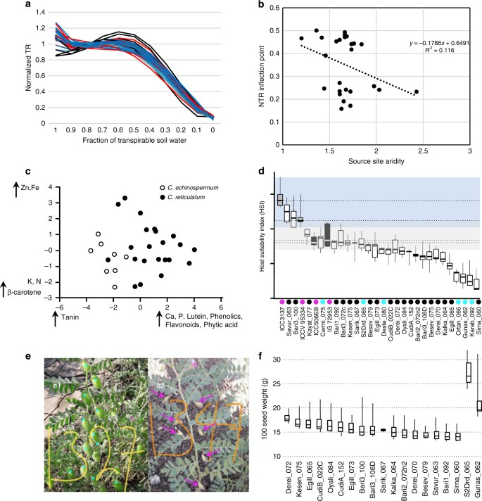 Ecology and genomics of an important crop wild relative as a
