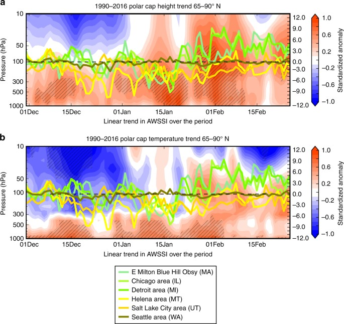 Warm Arctic episodes linked with increased frequency of extreme