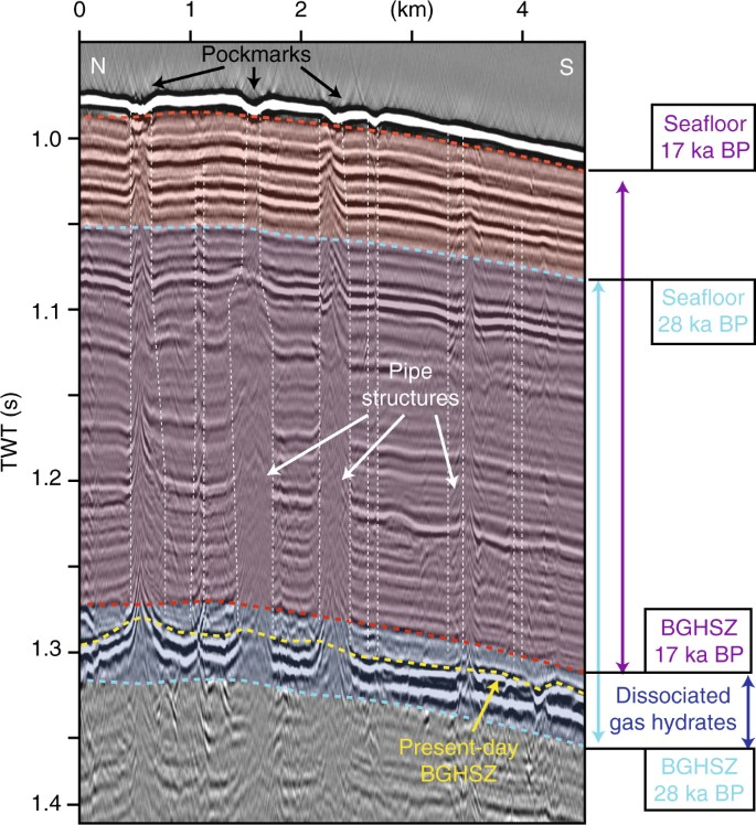 Glacigenic sedimentation pulses triggered post-glacial gas hydrate