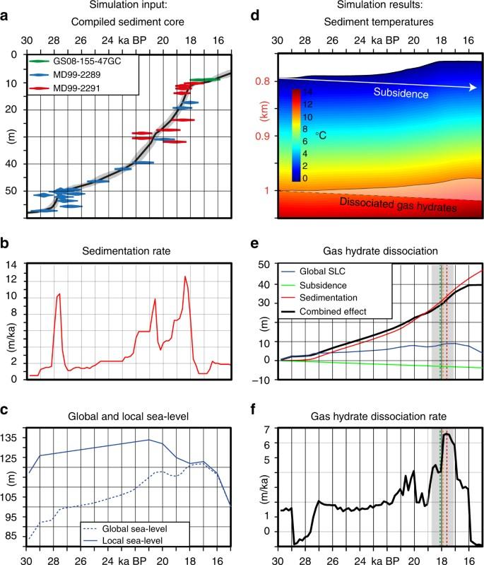 Glacigenic sedimentation pulses triggered post-glacial gas hydrate
