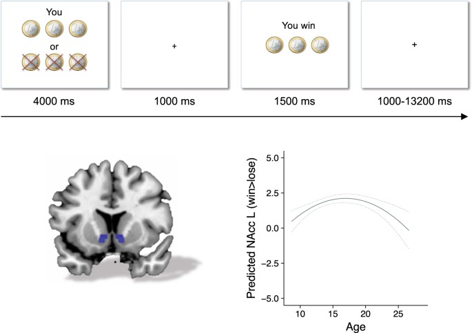 Media use and brain development during adolescence | Nature
