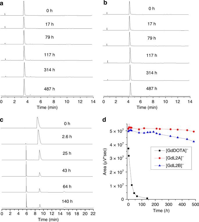 Chiral DOTA chelators as an improved platform for biomedical imaging