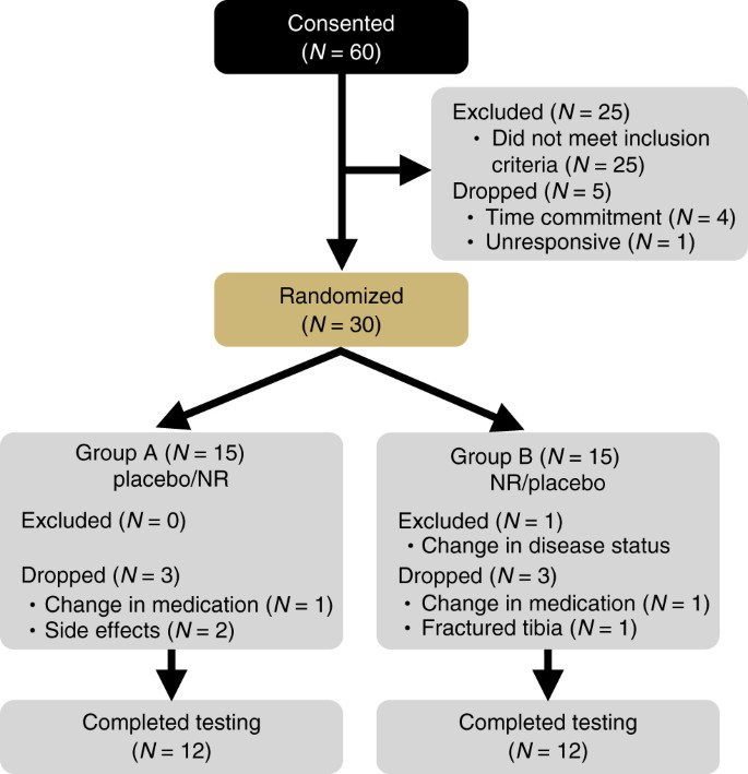 Chronic nicotinamide riboside supplementation is well-tolerated and on