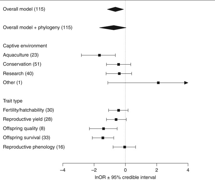A meta-analysis of birth-origin effects on reproduction in