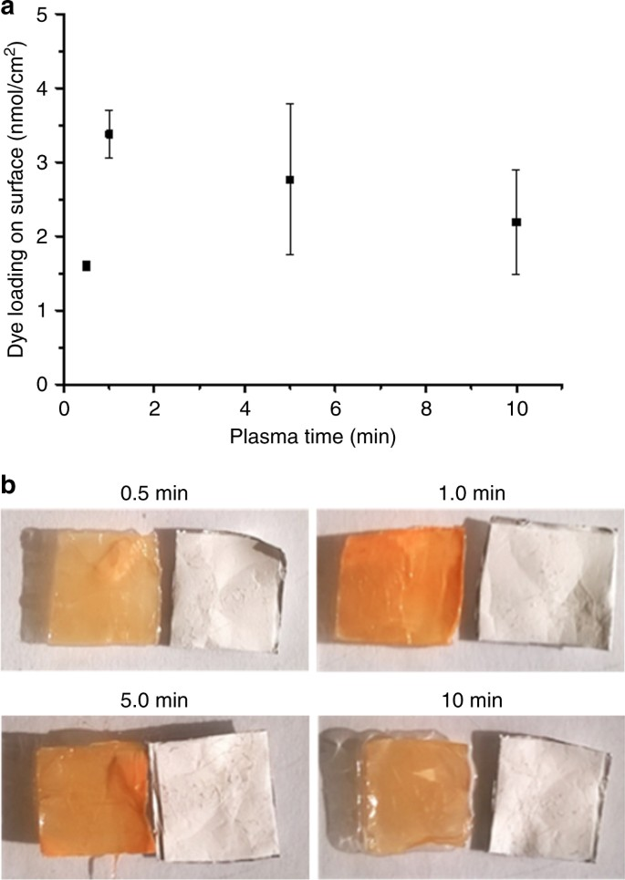 Side By Sides >> Plasma dye coating as straightforward and widely applicable procedure for dye immobilization on ...