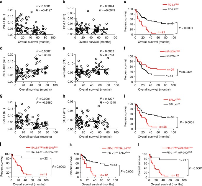 Oncofetal gene SALL4 reactivation by hepatitis B virus