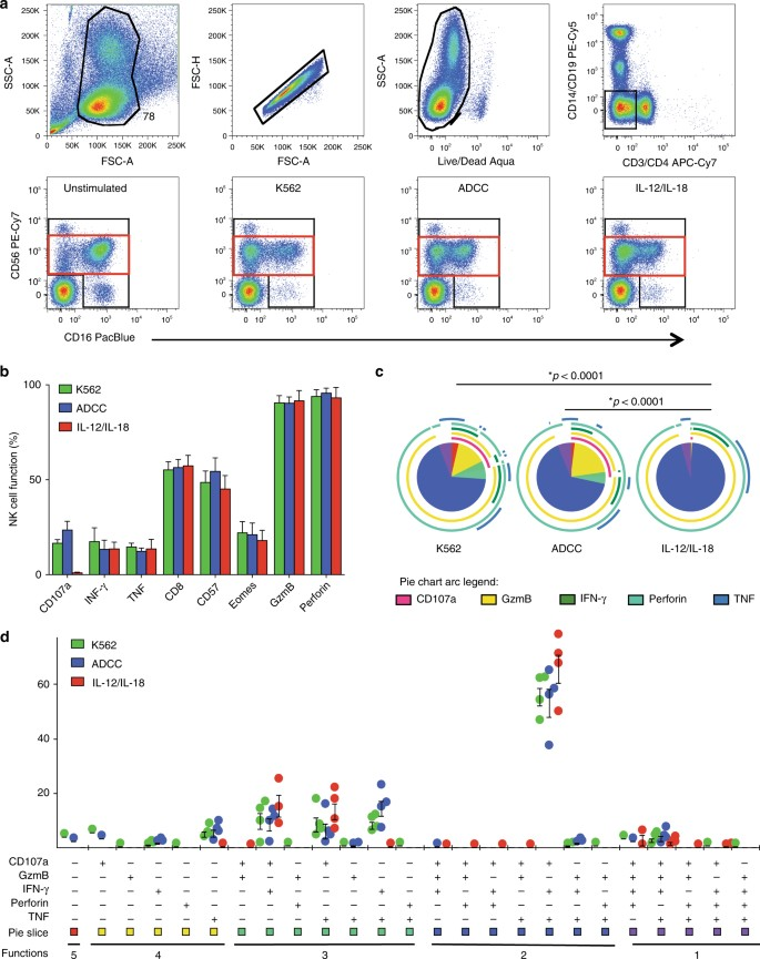 Transcriptomic signatures of NK cells suggest impaired