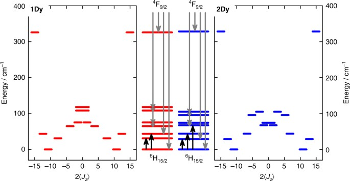 Chemical tunnel-splitting-engineering in a dysprosium-based