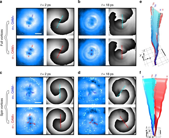 Interactions and scattering of quantum vortices in a