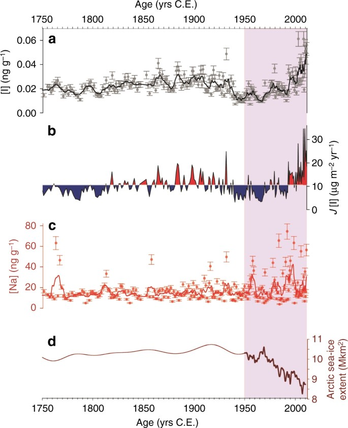 time series of geochemical elements in the renland ice-core during the  industrial period  a iodine [i] concentration and standard deviation,