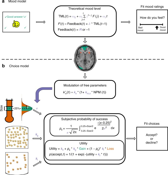 Neuro-computational account of how mood fluctuations arise