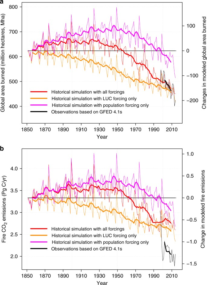 Reduction in global area burned and wildfire emissions since