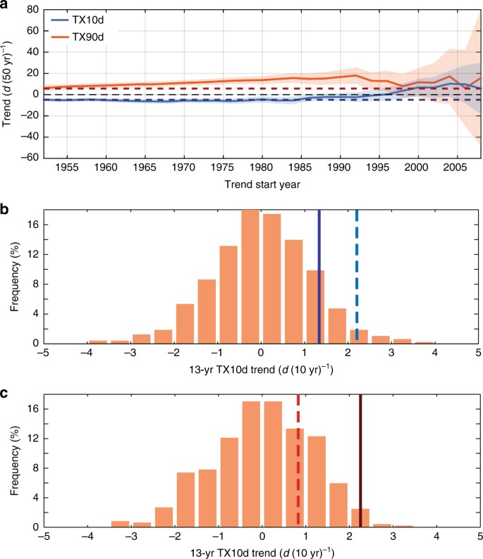 Increasing occurrence of cold and warm extremes during the