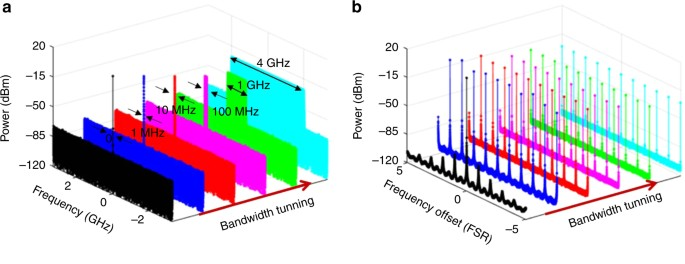 Breaking the limitation of mode building time in an optoelectronic