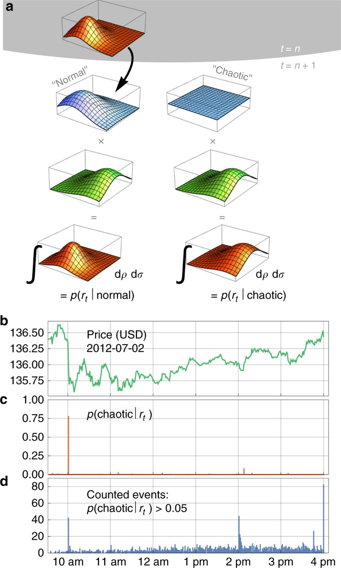 Bayesian model selection for complex dynamic systems | Nature