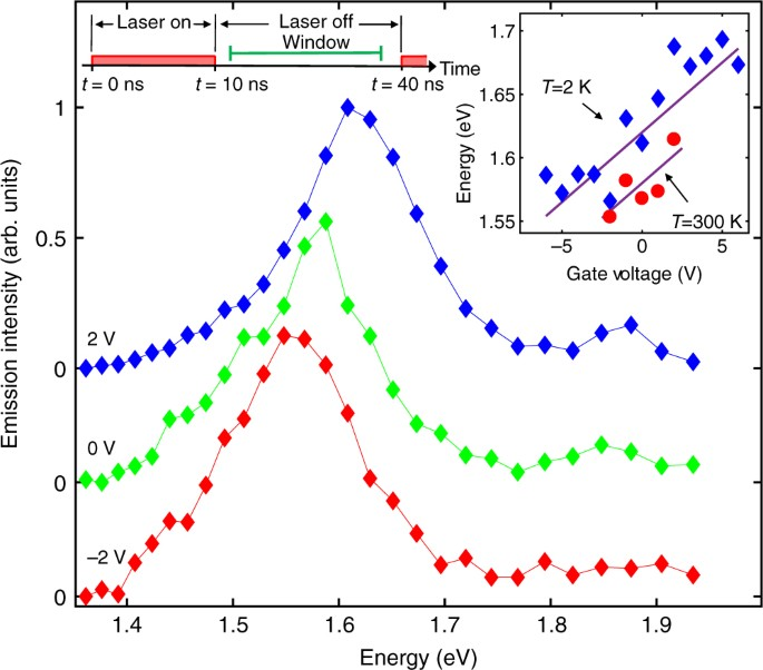Indirect excitons in van der Waals heterostructures at room