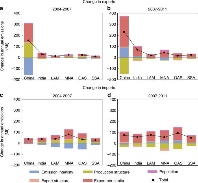The rise of South–South trade and its effect on global CO 2