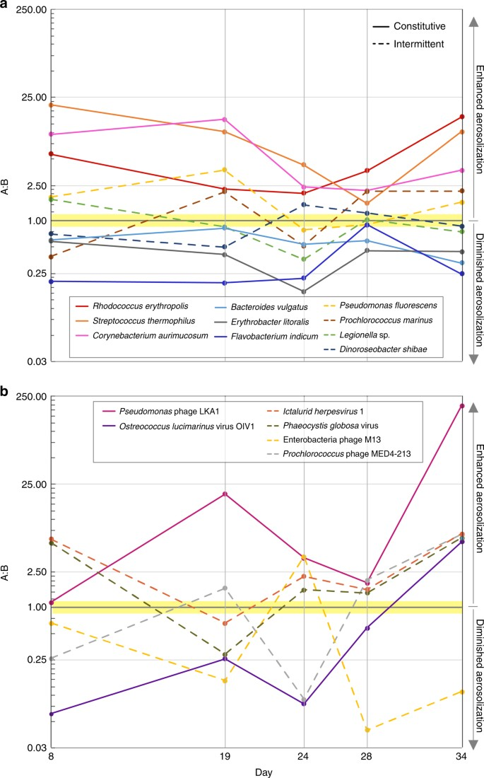 Taxon-specific aerosolization of bacteria and viruses in an