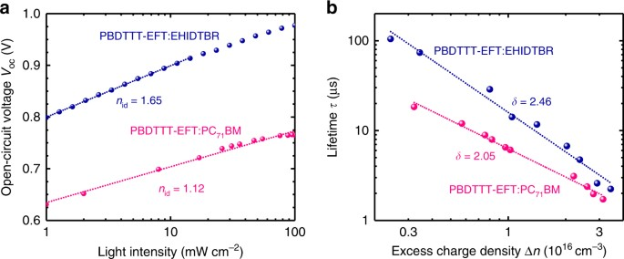 Robust nonfullerene solar cells approaching unity external