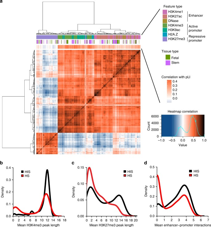 Distinct epigenomic patterns are associated with