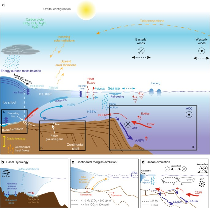 Spatio Temporal Variability Of Processes Across Antarctic Ice Bed Ocean Interfaces Nature Communications