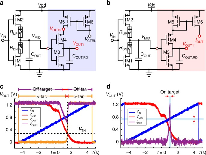 Seamlessly fused digital-analogue reconfigurable computing