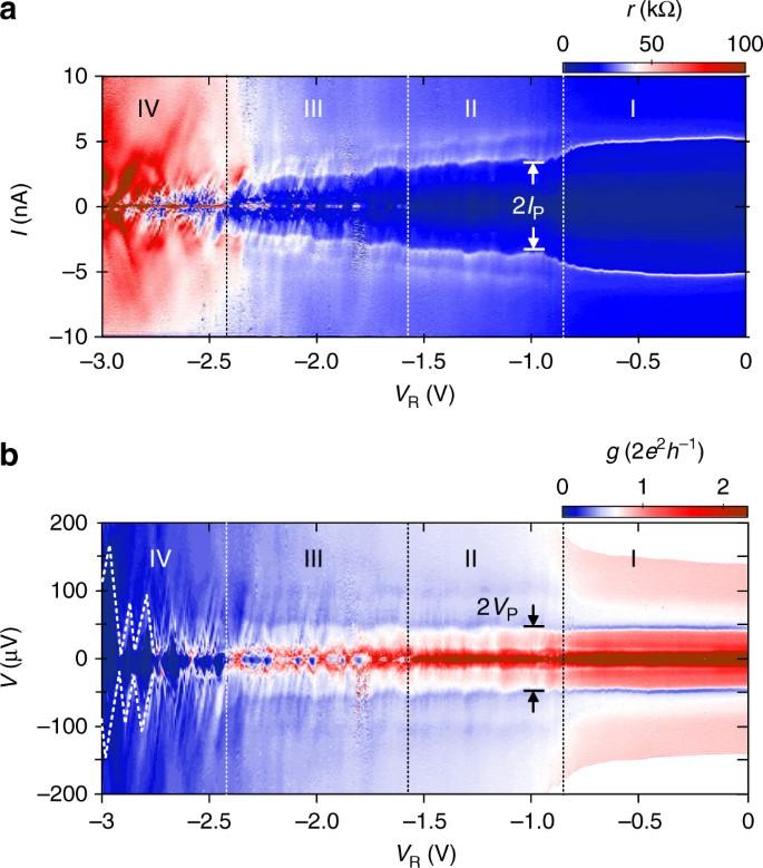 Transport regimes of a split gate superconducting quantum