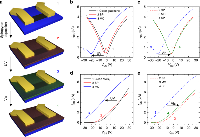 electrical characteristics of devices based on photo-switchable  superlattices  transfer characteristics (ids–vgs) of devices based on  graphene and mos2