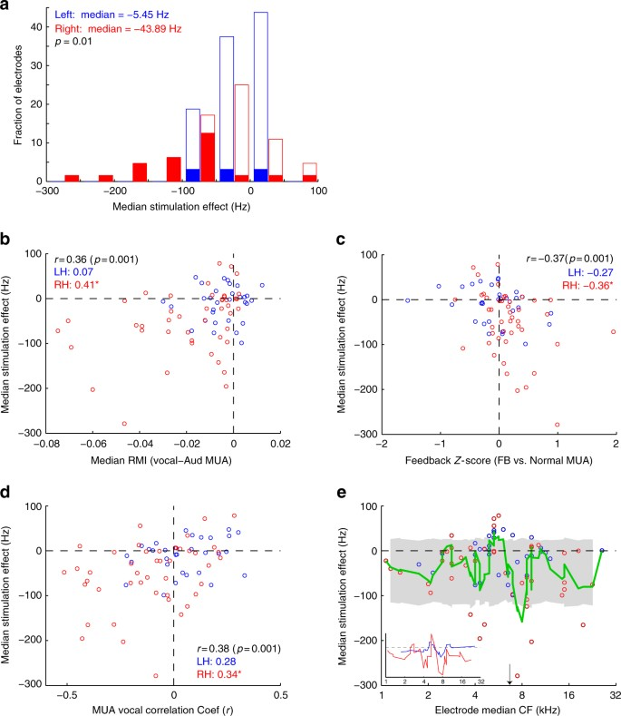 Auditory cortical activity drives feedback-dependent vocal