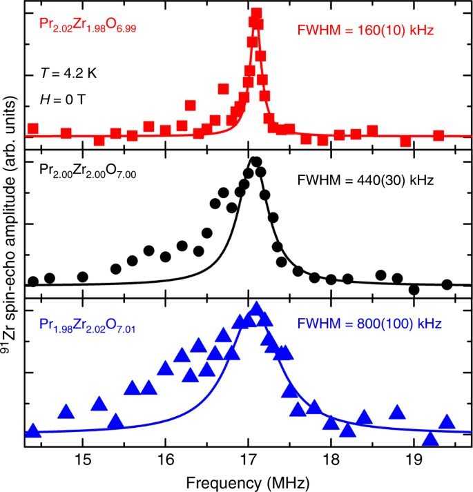 Rapidly Rotating M0 Line Profile Fits – Meta Morphoz