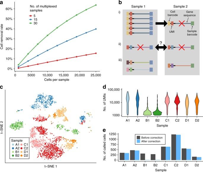 Detection and removal of barcode swapping in single-cell RNA