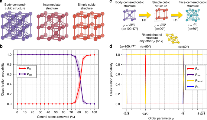 Insightful classification of crystal structures using deep