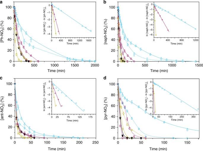 Positive and negative regulation of carbon nanotube catalysts