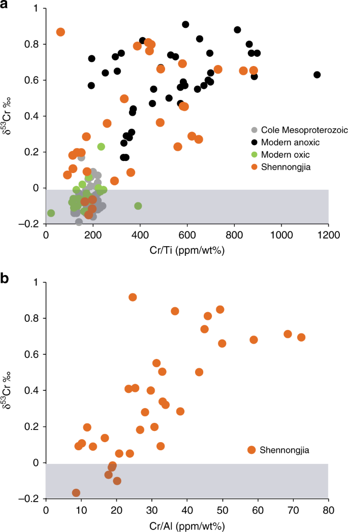 Highly fractionated chromium isotopes in Mesoproterozoic-aged shales