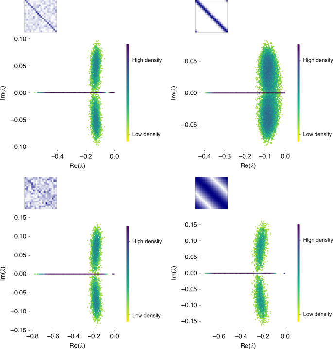 Stability criteria for complex microbial communities | Nature