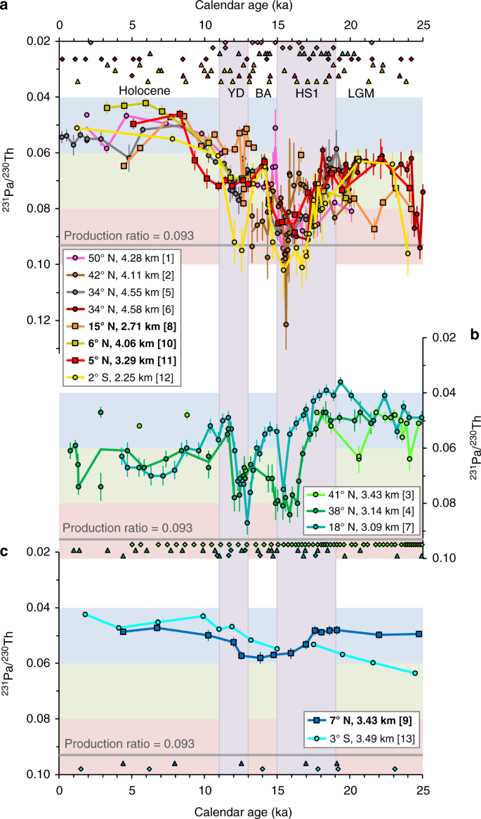 Coherent deglacial changes in western Atlantic Ocean