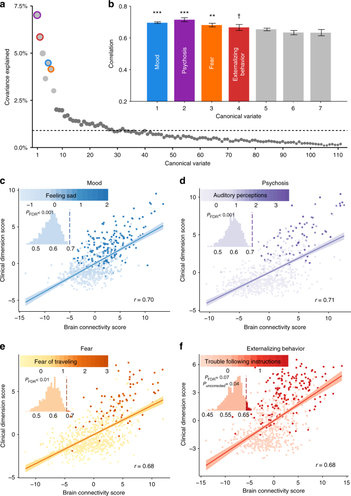 Linked dimensions of psychopathology and connectivity in