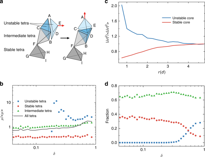 Structural and topological nature of plasticity in sheared