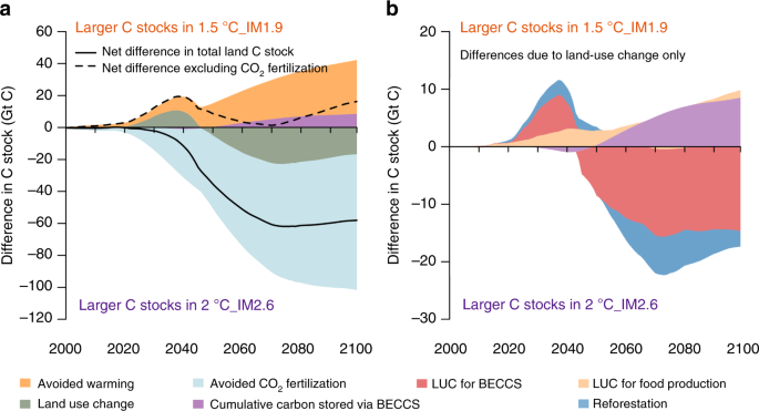 Land-use emissions play a critical role in land-based mitigation for
