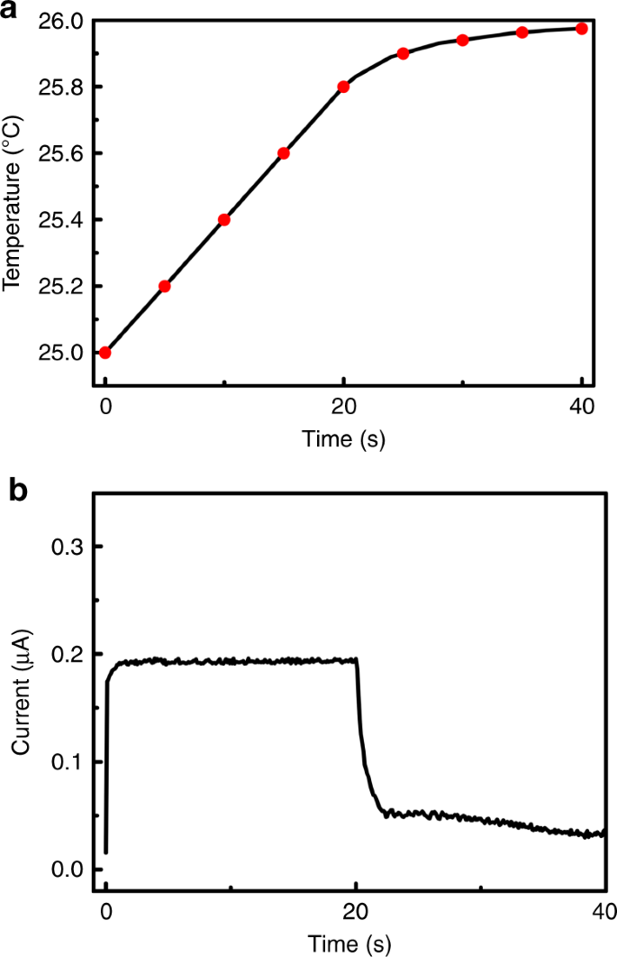 Room-temperature pyro-catalytic hydrogen generation of 2D