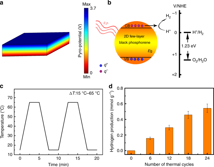 Room-temperature pyro-catalytic hydrogen generation of 2D