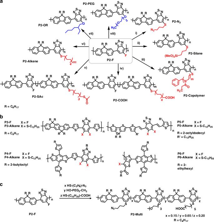 Post-polymerisation functionalisation of conjugated polymer