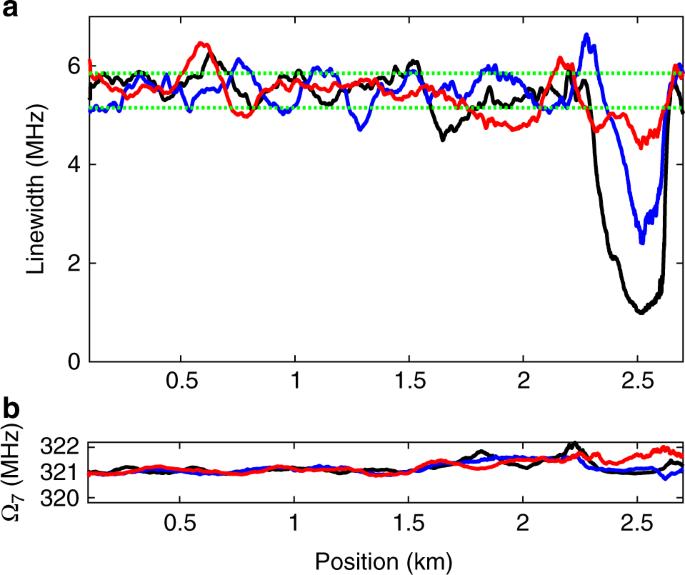 Optomechanical time-domain reflectometry | Nature Communications
